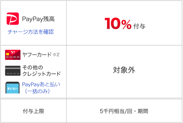 PayPayボーナス付与値について