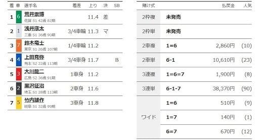 WINTICKET岐阜競輪結果
