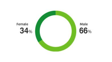 Female-To-Male Ratio