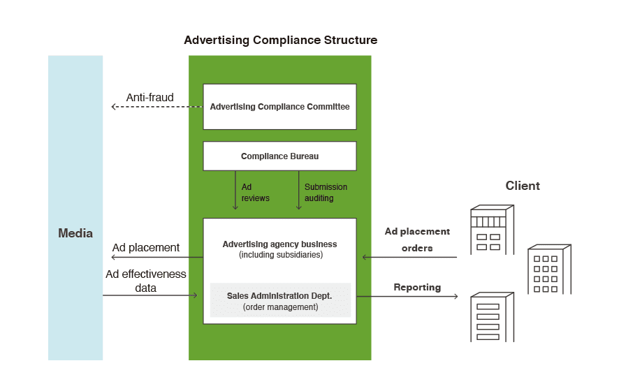 * Compliance Bureau: An organization that conducts audits and reports on order-related matters in Internet advertising business. * Advertising Compliance Committee: A committee composed of a cross-section of members from the Advertising Business Department and Legal and Compliance Office.