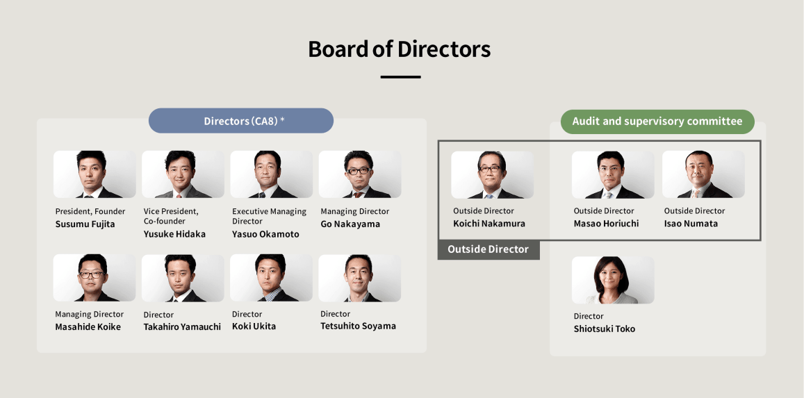 *CA8: We limit the maximum numbers of directors as eight, and change two directors every two years as a general rule. In order to operate a productive Board of Directors, we formulate a structure of directors to match our business strategy.