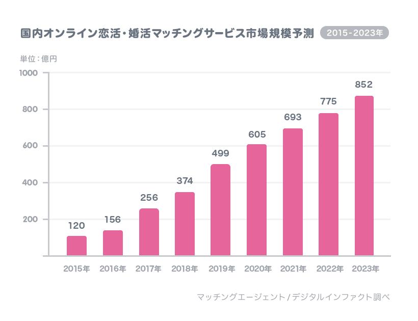 【国内オンライン恋活・婚活マッチングサービス市場規模予測[2016年-2023年]】(単位:億円)