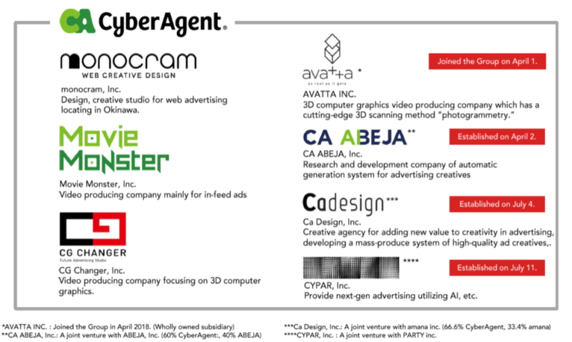 CyberAgent is strengthening its creative divisions by expanding video advertising through a digital shift for brand companies.