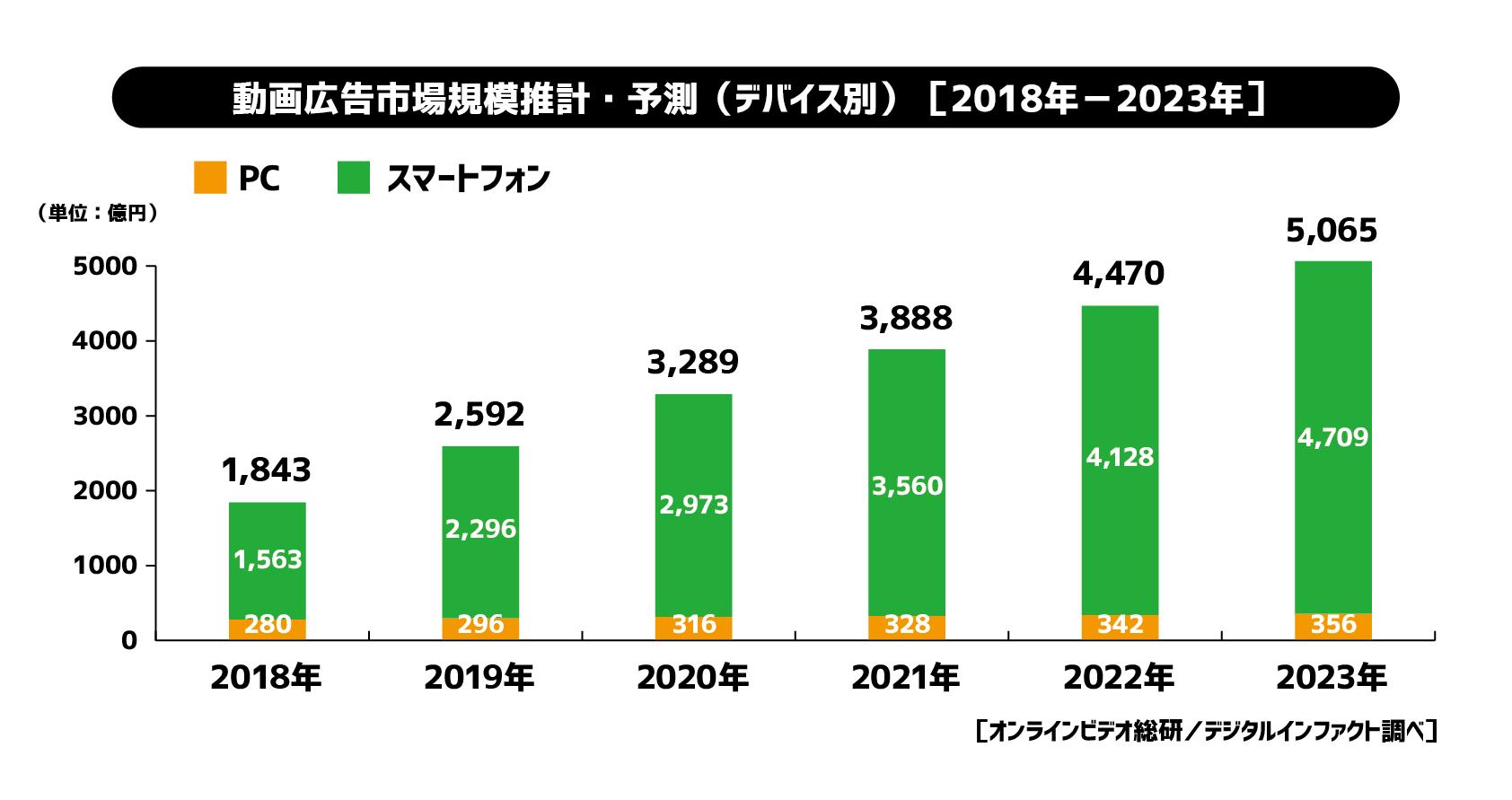 動画広告市場推計・予測 <デバイス別> (2018年-2023年)のデータ画像。