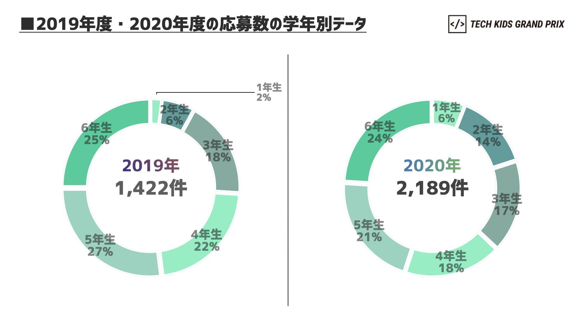 2019年度・2020年度の応募数の学年別データ