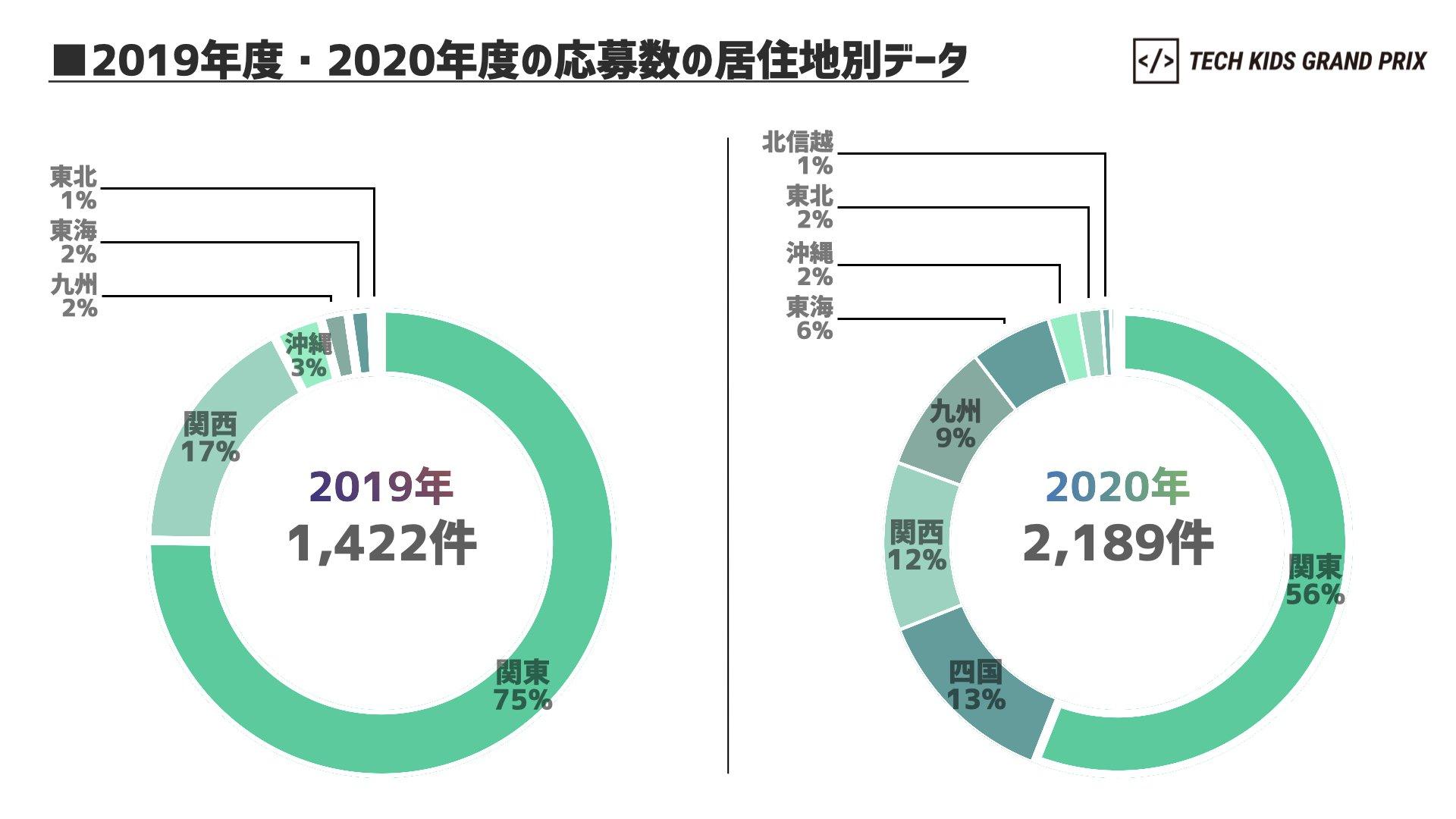 2019年度・2020年度の応募数の居住地別データ