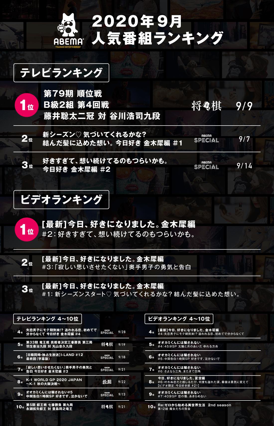 藤井 聡太 リアルタイム 速報・ニュース 藤井聡太を忖度なしで応援するブログ