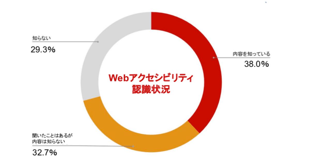 Webアクセシビリティ認識状況、内容を知っている38,0%、聞いたことはあるが内容は知らない32,7%、知らない29.3%