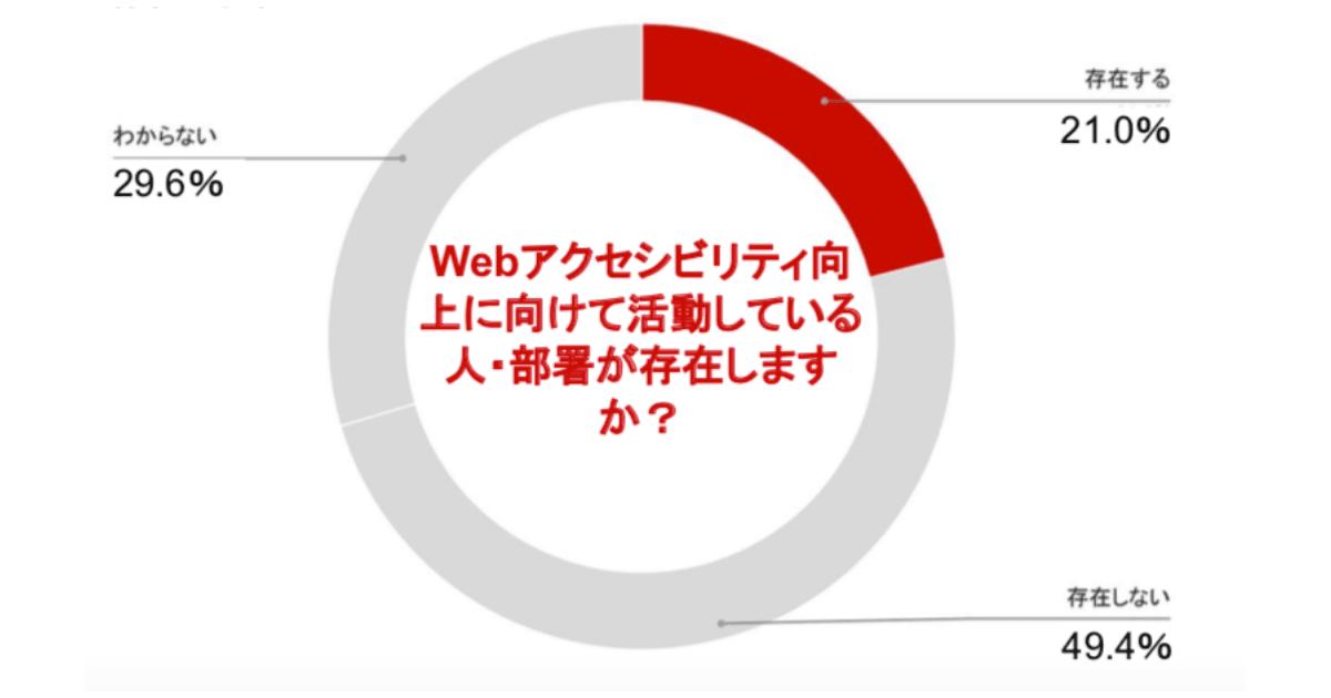 Webアクセシビリティに向上に向けて活動している人・部署が存在しますか? 存在する21% 存在しない49,4% わからない29,6%