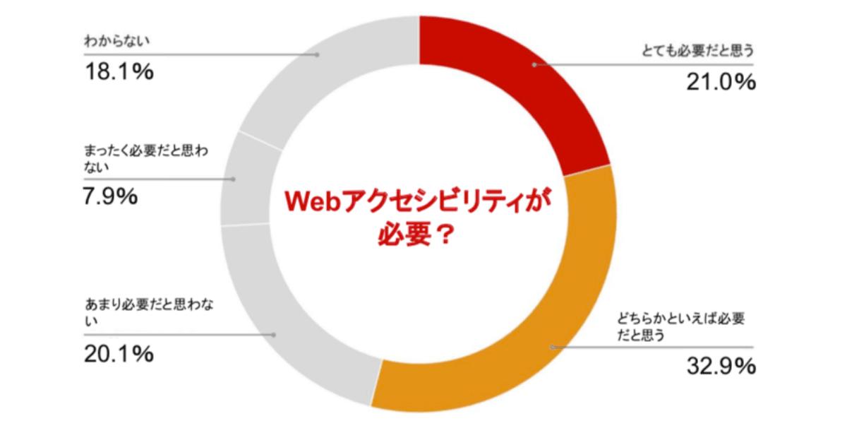 Webアクセシビリティが必要? とても必要だと思う21% どちらかといえば必要だと思う32,9% あまり必要だと思わない20,1% まったく必要だと思わない7.9% わからない18.1%