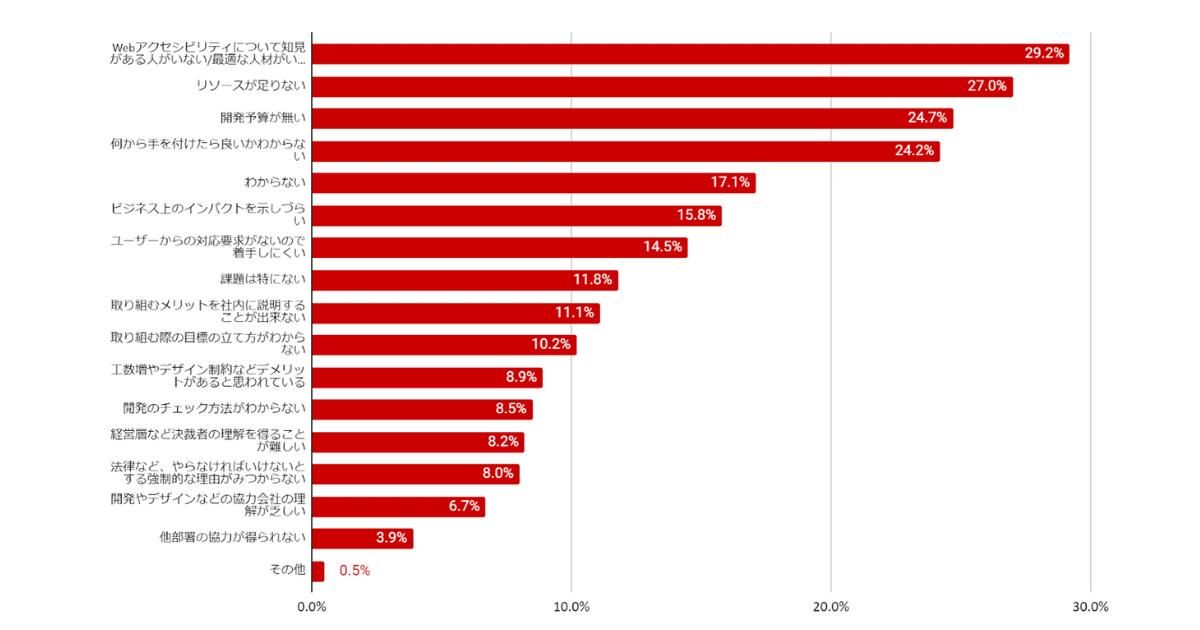 現在の勤め先でWebアクセシビリティを進めることになった場合、考えられる課題に当てはまるもの Webアクセシビリティについて知見がある人がいない29.2% リソースが足りない27% 開発予算がない24,7% 何から手をつけたらいいか分からない 24,2% わからない17,1% ビジネス上のインパクトを示しづらい15.8% ユーザーからの対応要求がないので着手しづらい14,5% 課題は特にない11,8% 取り組むメリットを社内に説明することができない11,1% 取り組む際の目標の立て方が分からない10,2% 工数増などでメリットがあると思われている8,9% 開発のチェック方法が分からない8,5% 経営層など決裁者の理解を得ることが難しい8,2% 法律などやらなければいけないとする強制的な理由が見つからない8% 開発やデザインなどの協力会社の理解が乏しい6,7% 他部署の協力が得られない3,9% その他0,5%