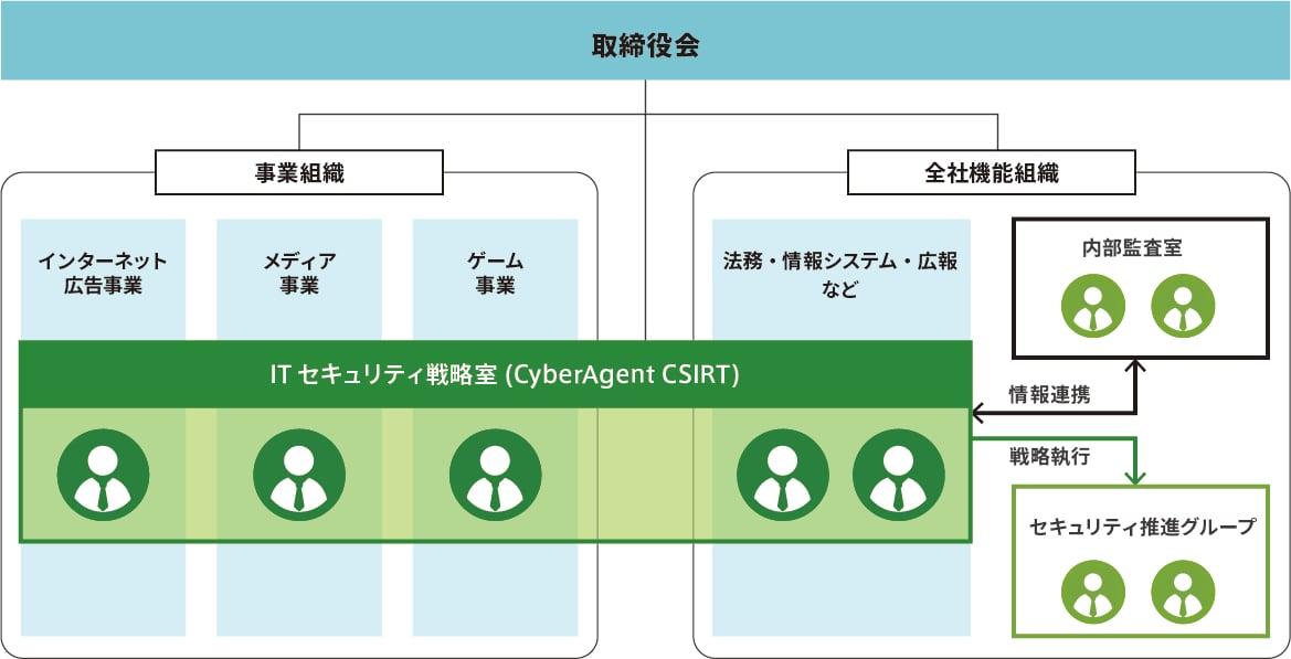 情報セキュリティ體制図