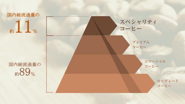 コーヒー スペシャリティ