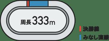 周長333メートルのバンク