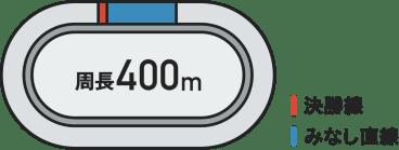 周長400メートルのバンク