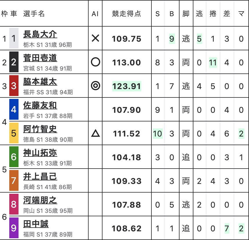 <朝日新聞社杯 競輪祭 初日8R出走表画像>